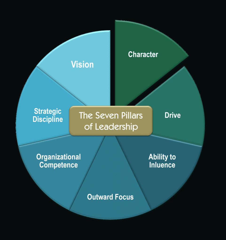 7 Pillars of Leadership